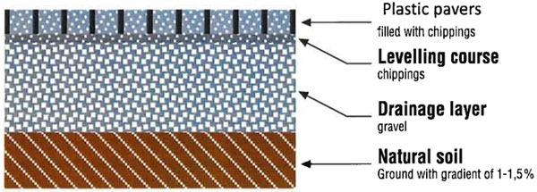 permeable lot diagram etmsolar - Permeable Pavement